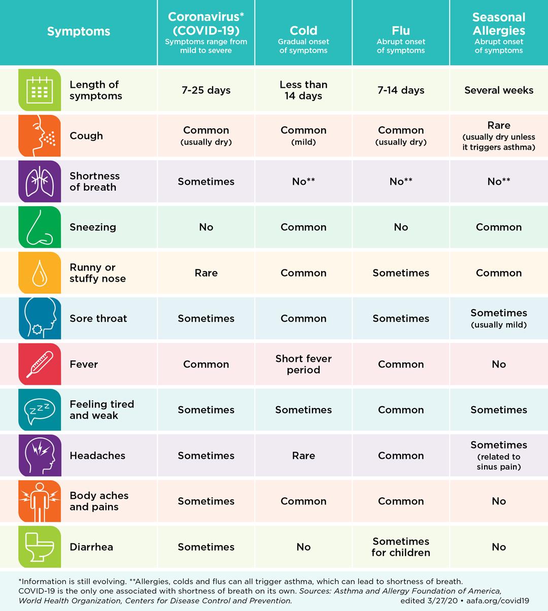 Respiratory Illness Symptoms Chart Coronavirus Flu Cold Allergies Propeller Health